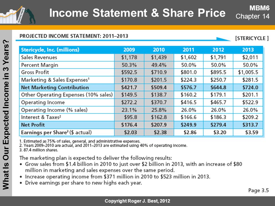 Income Statement & Share Price What Is Our Expected Income in 3 Years