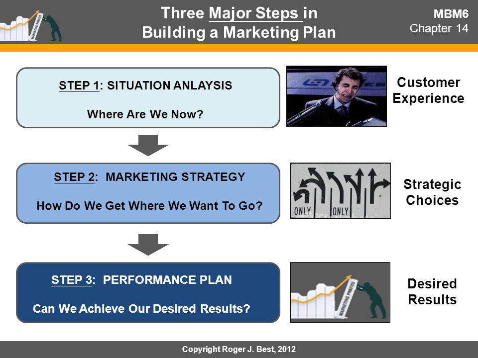 Three Major Steps in Building a Marketing Plan