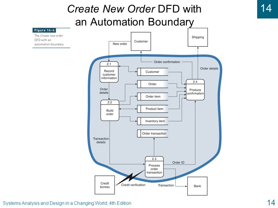 Create New Order DFD with an Automation Boundary