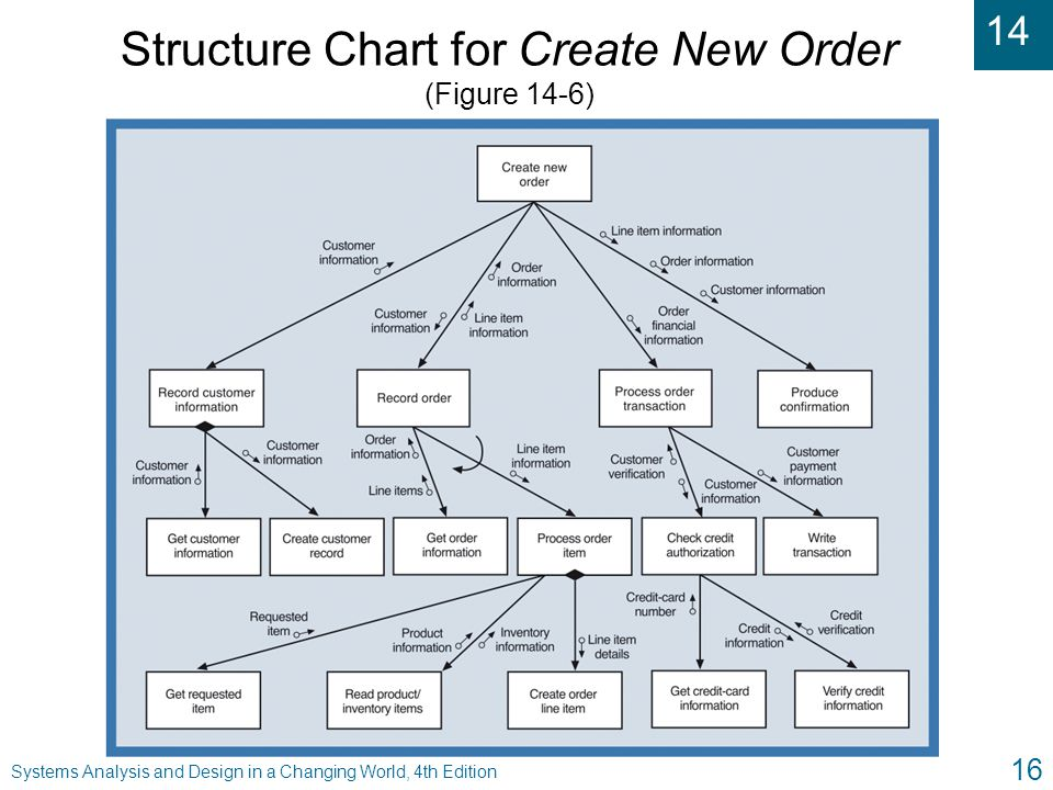 Structure Chart for Create New Order (Figure 14-6)