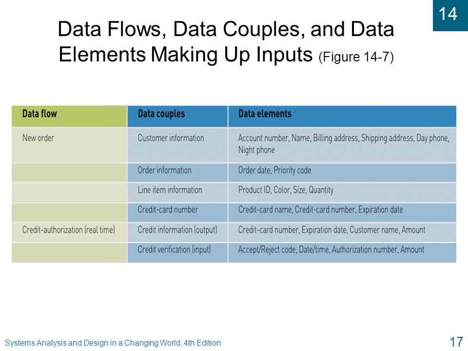 Data Flows, Data Couples, and Data Elements Making Up Inputs (Figure 14-7)