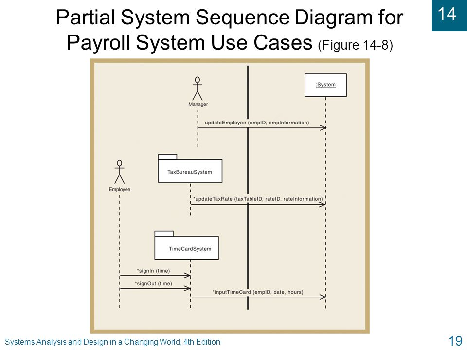 Partial System Sequence Diagram for Payroll System Use Cases (Figure 14-8)