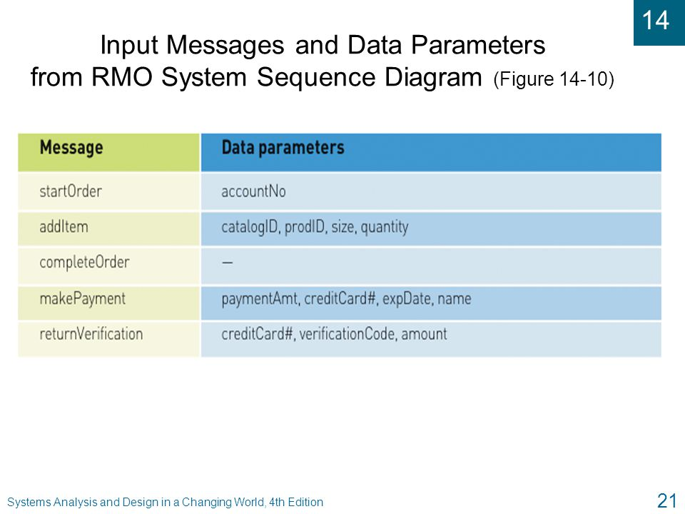 Input Messages and Data Parameters from RMO System Sequence Diagram (Figure 14-10)