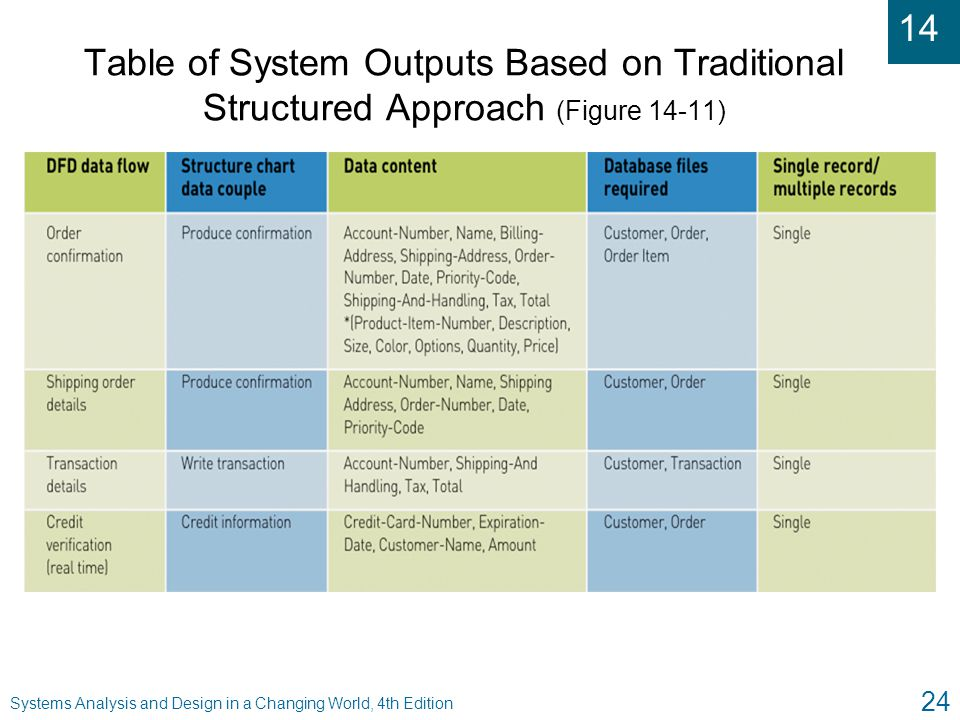 Table of System Outputs Based on Traditional Structured Approach (Figure 14-11)