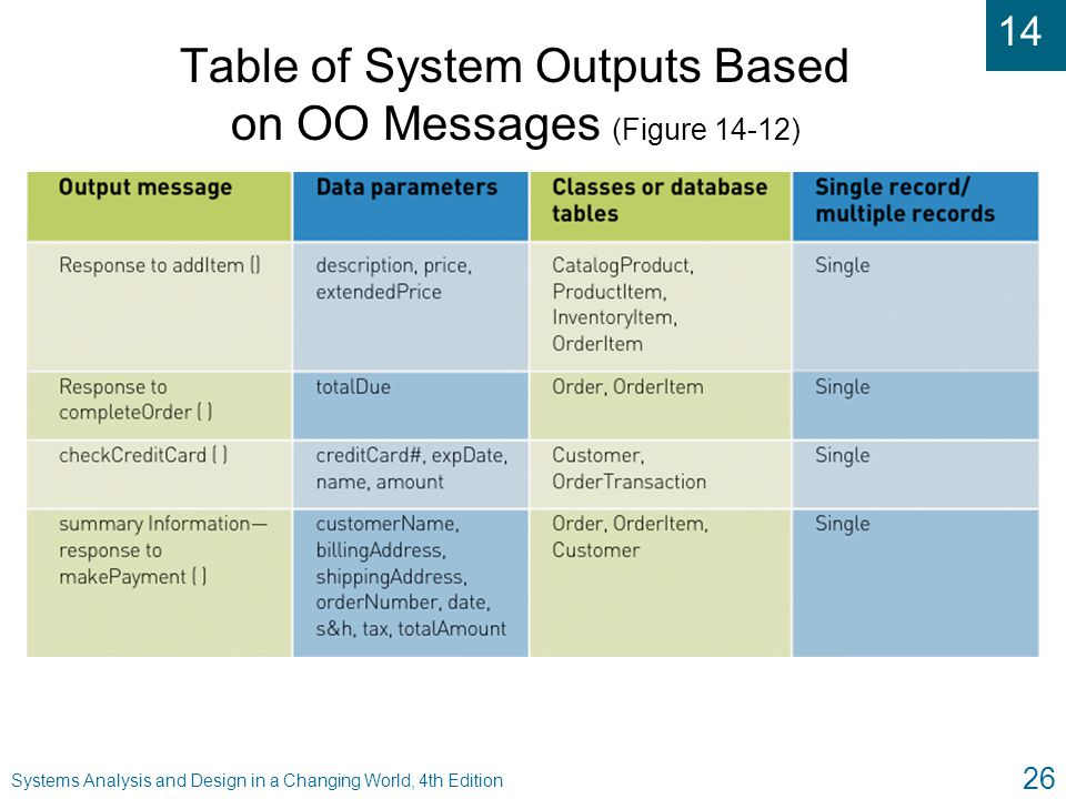 Table of System Outputs Based on OO Messages (Figure 14-12)