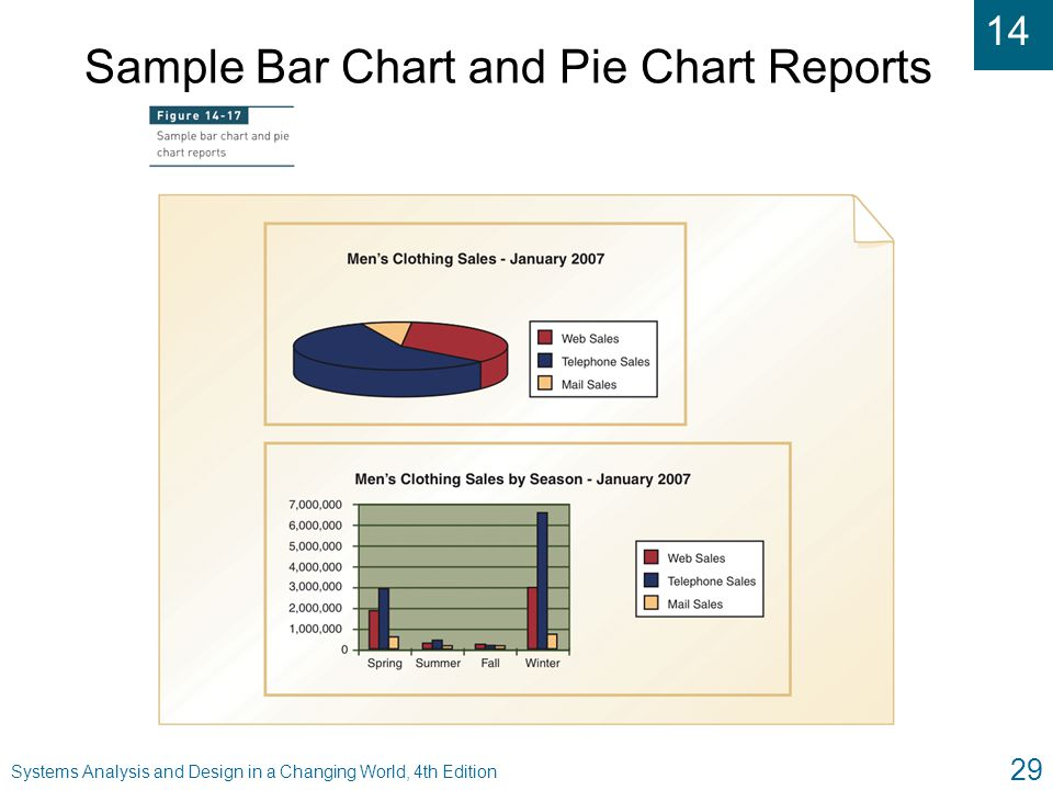 Sample Bar Chart and Pie Chart Reports