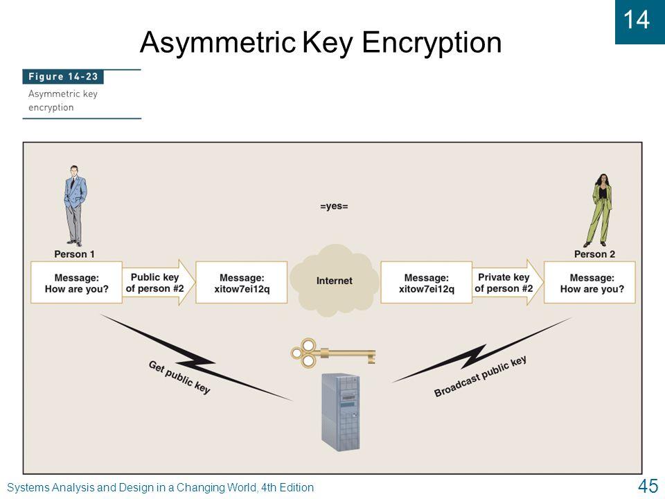 Asymmetric Key Encryption