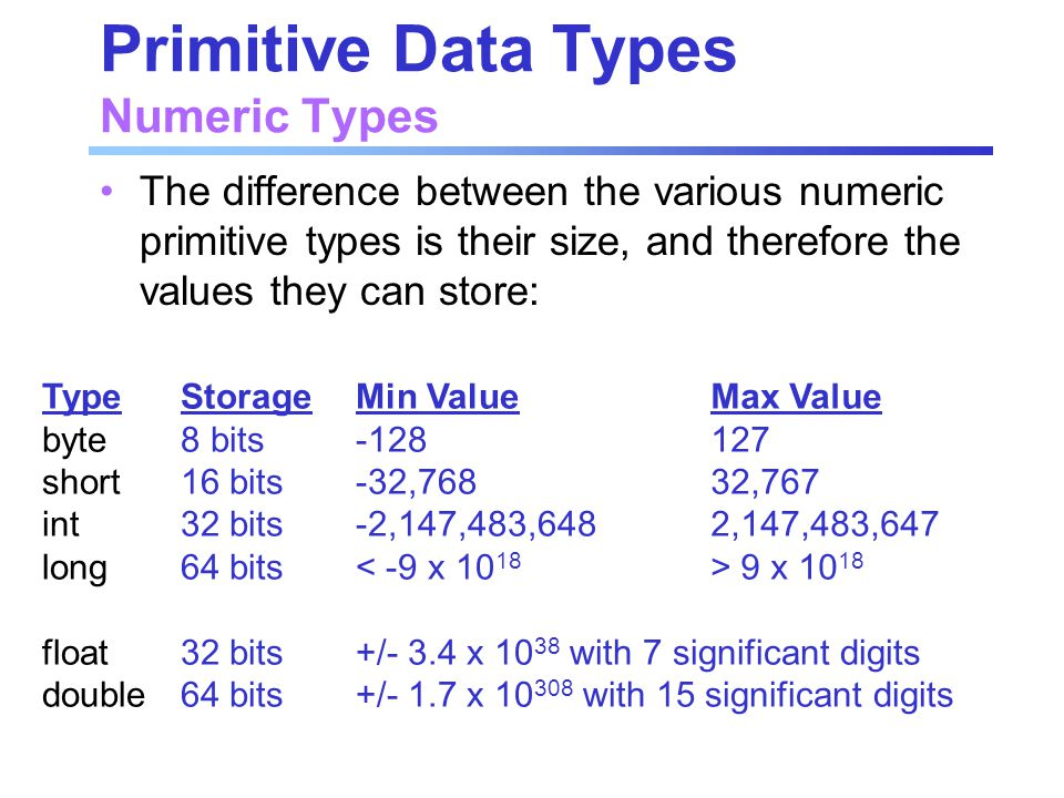 Primitive Data Types Numeric Types