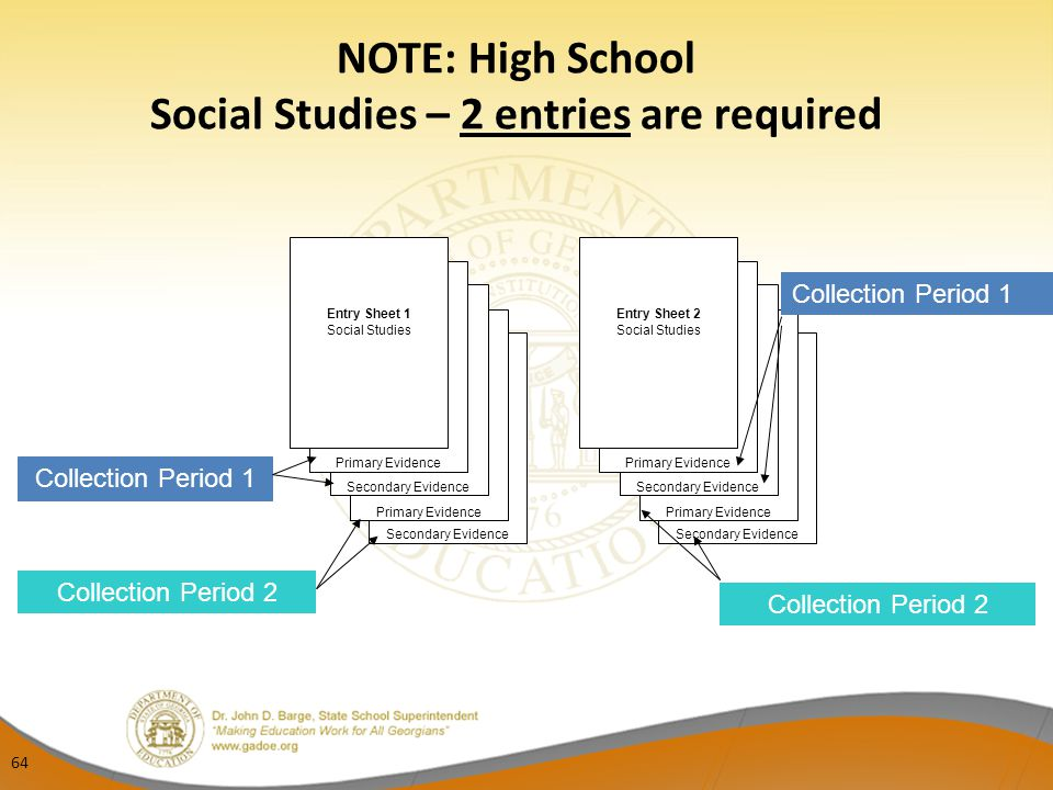 NOTE: High School Social Studies – 2 entries are required