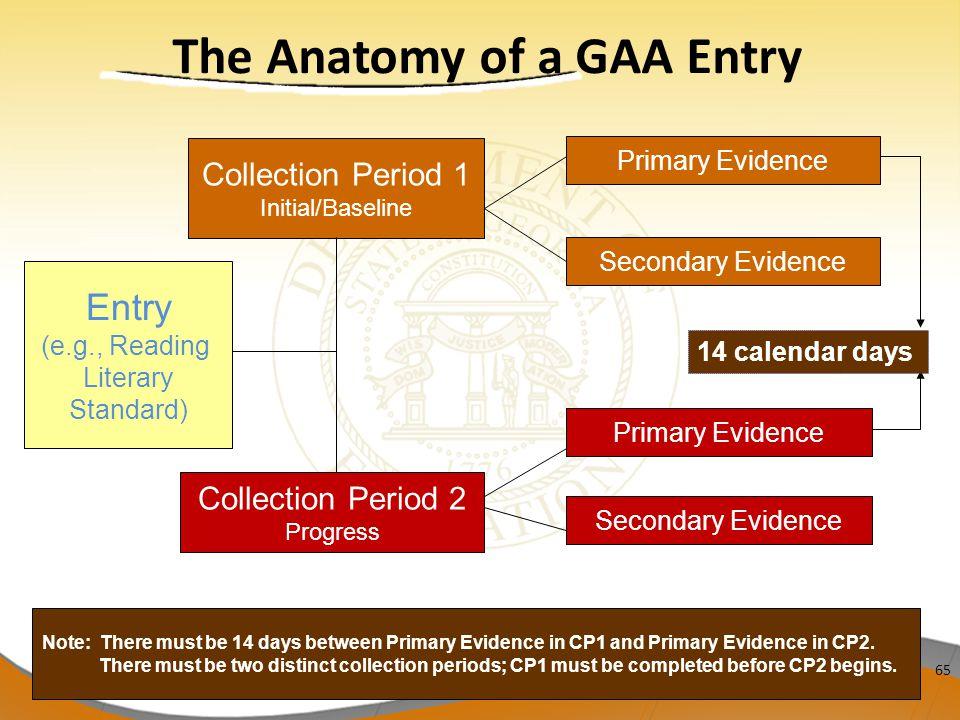 The Anatomy of a GAA Entry
