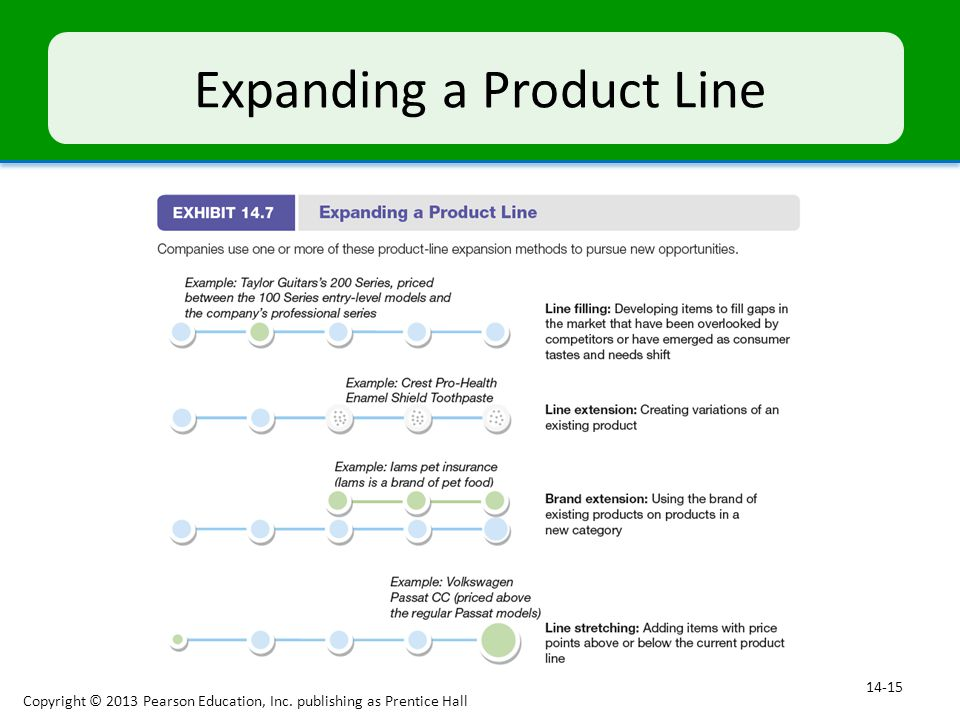 Expanding a Product Line
