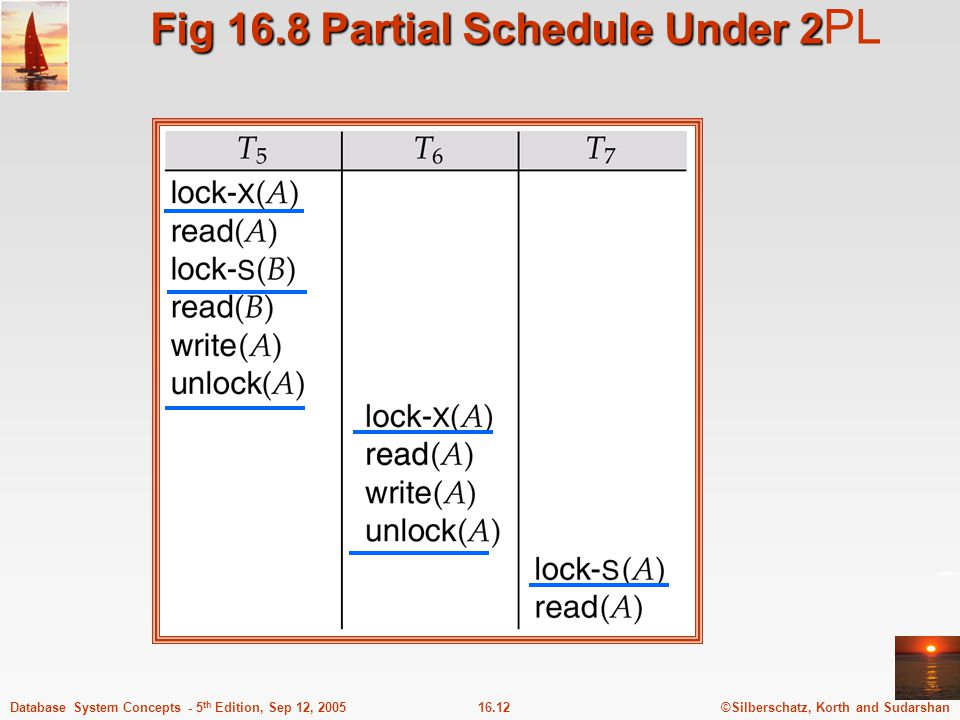 Fig 16.8 Partial Schedule Under 2PL