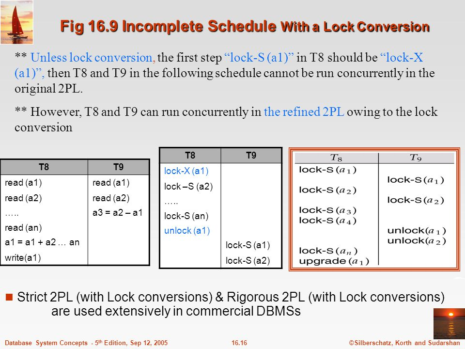 Fig 16.9 Incomplete Schedule With a Lock Conversion