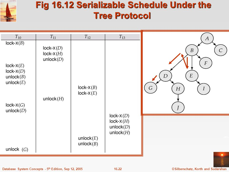 Fig 16.12 Serializable Schedule Under the Tree Protocol