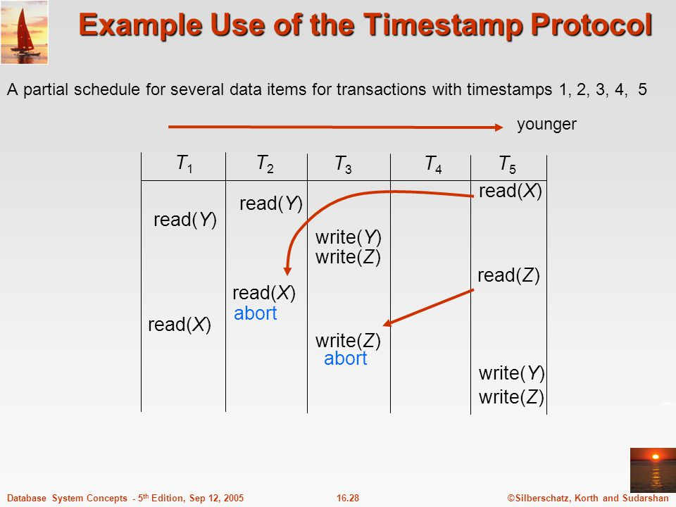 Example Use of the Timestamp Protocol