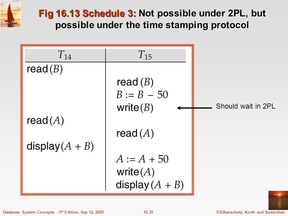 Fig 16.13 Schedule 3: Not possible under 2PL, but possible under the time stamping protocol