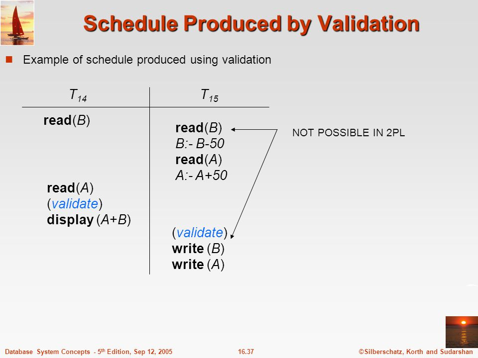 Schedule Produced by Validation