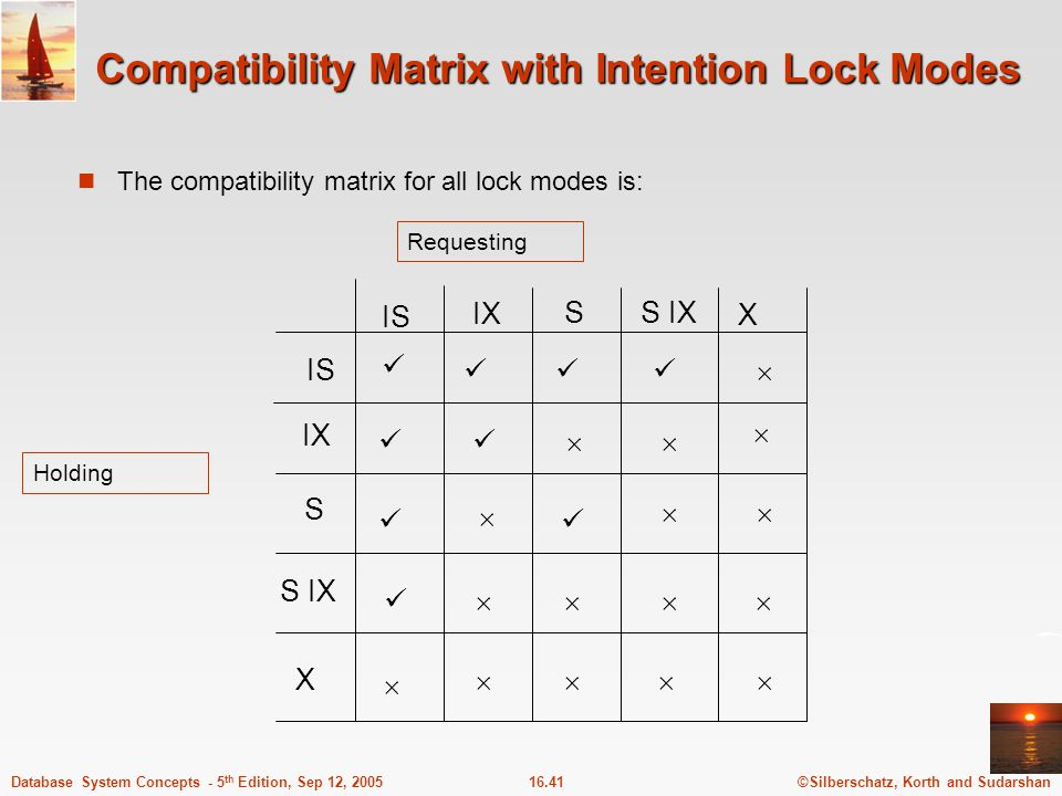 Compatibility Matrix with Intention Lock Modes