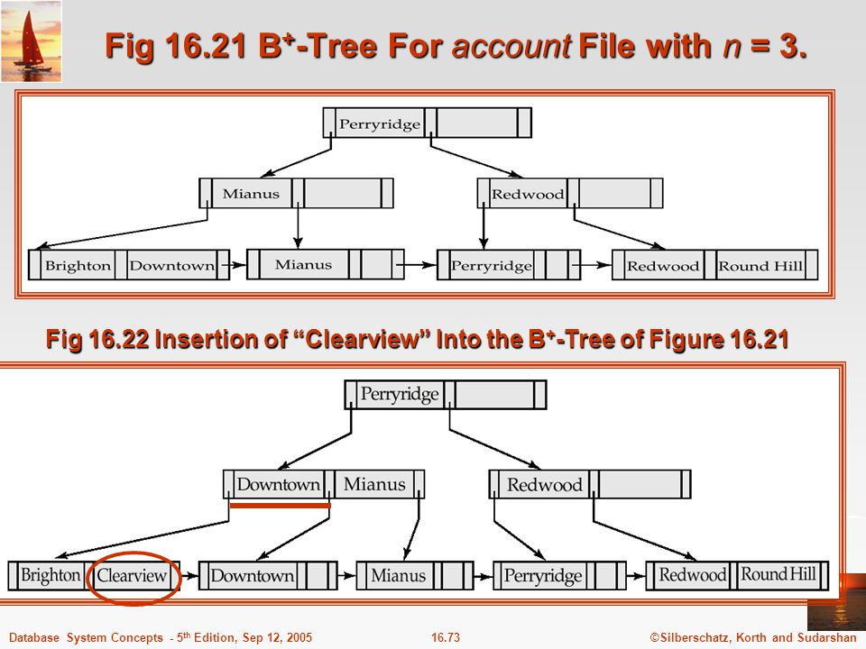 Fig 16.21 B+-Tree For account File with n = 3.