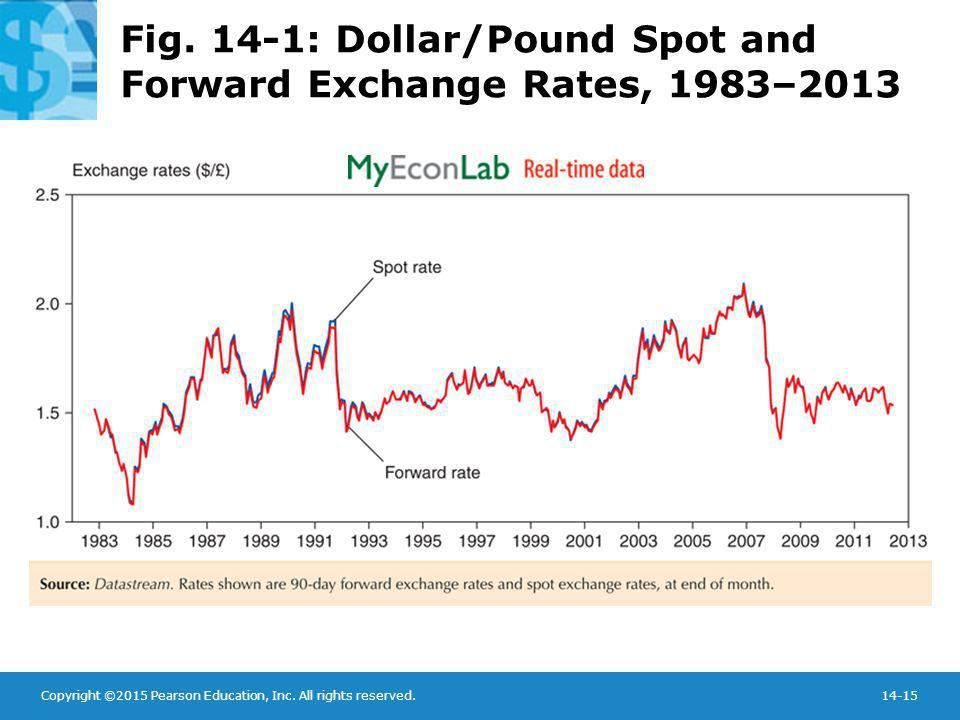 Fig. 14-1: Dollar/Pound Spot and Forward Exchange Rates, 1983–2013