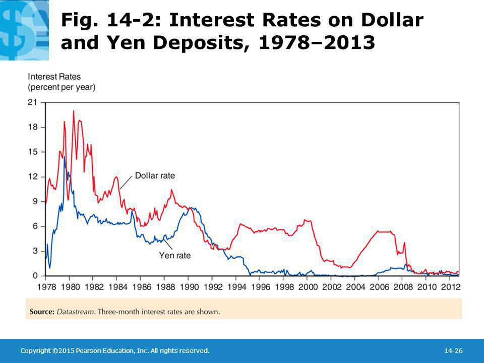 Fig. 14-2: Interest Rates on Dollar and Yen Deposits, 1978–2013