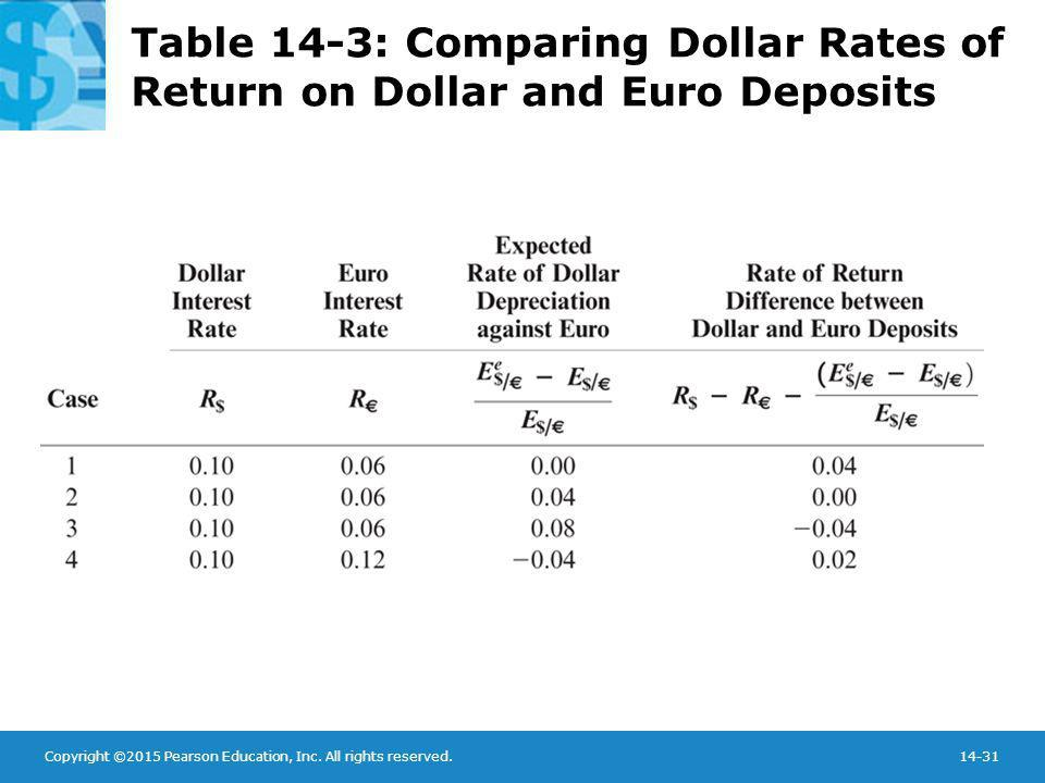 Table 14-3: Comparing Dollar Rates of Return on Dollar and Euro Deposits