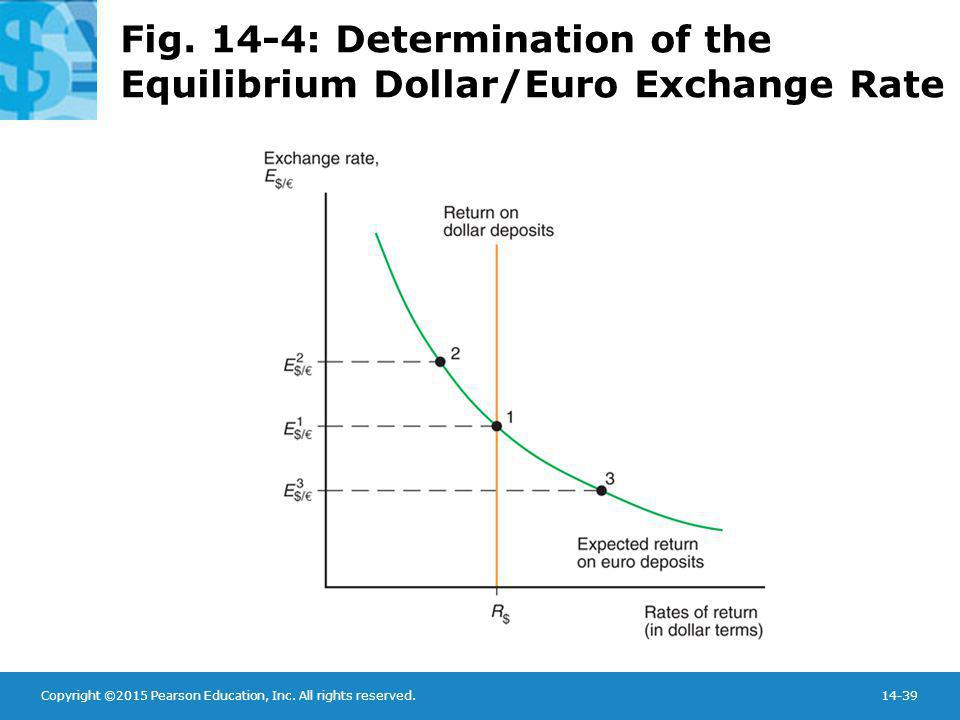 Fig. 14-4: Determination of the Equilibrium Dollar/Euro Exchange Rate