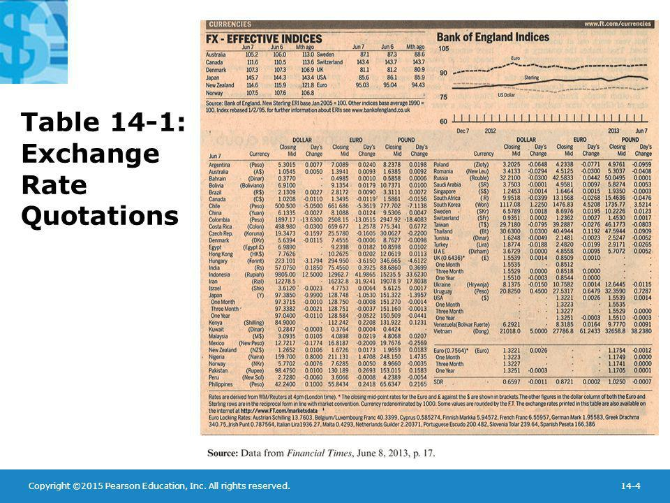 Table 14-1: Exchange Rate Quotations