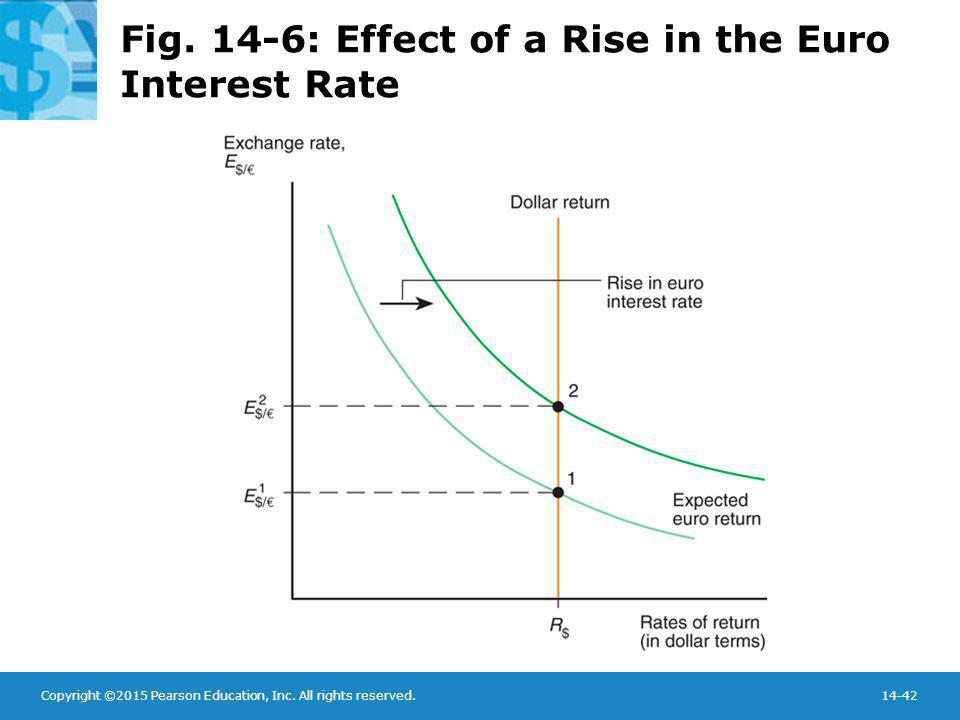 Fig. 14-6: Effect of a Rise in the Euro Interest Rate
