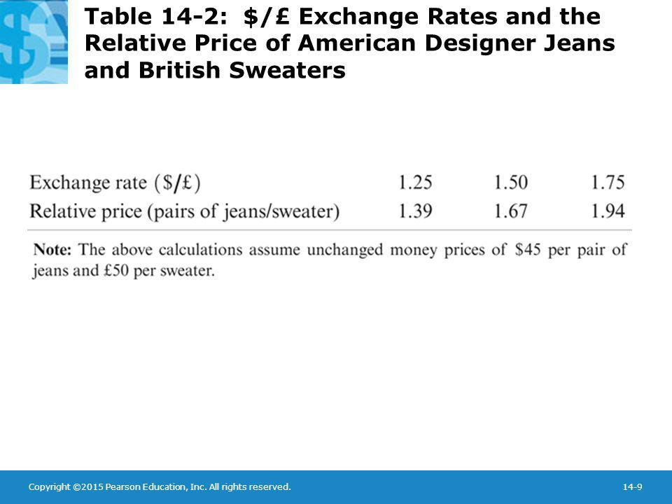 Table 14-2: $/£ Exchange Rates and the Relative Price of American Designer Jeans and British Sweaters