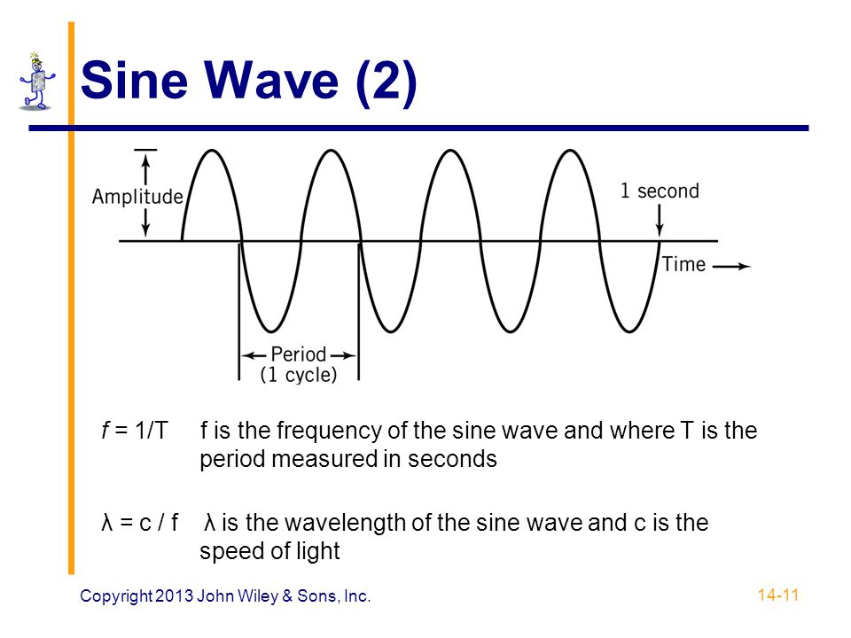 Sine Wave (2) f = 1/T f is the frequency of the sine wave and where T is the period measured in seconds.