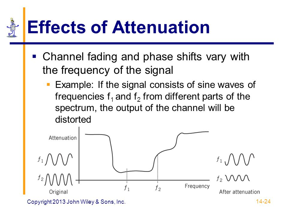 Effects of Attenuation