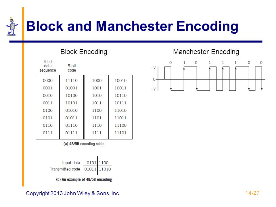 Block and Manchester Encoding