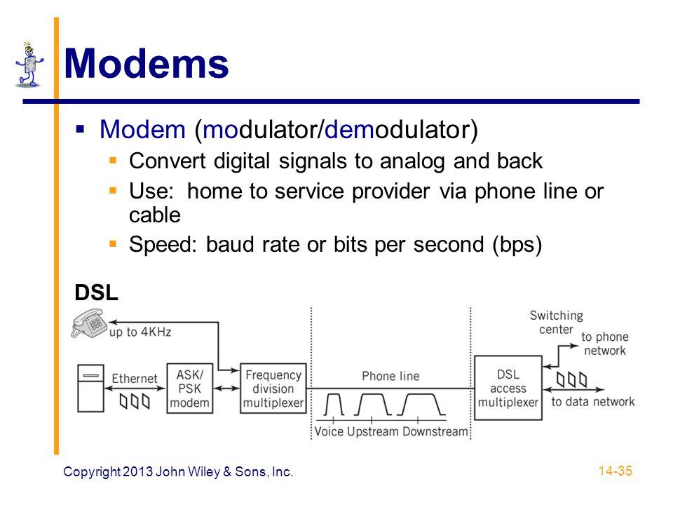 Modems Modem (modulator/demodulator)