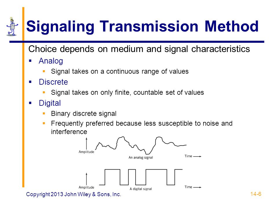 Signaling Transmission Method
