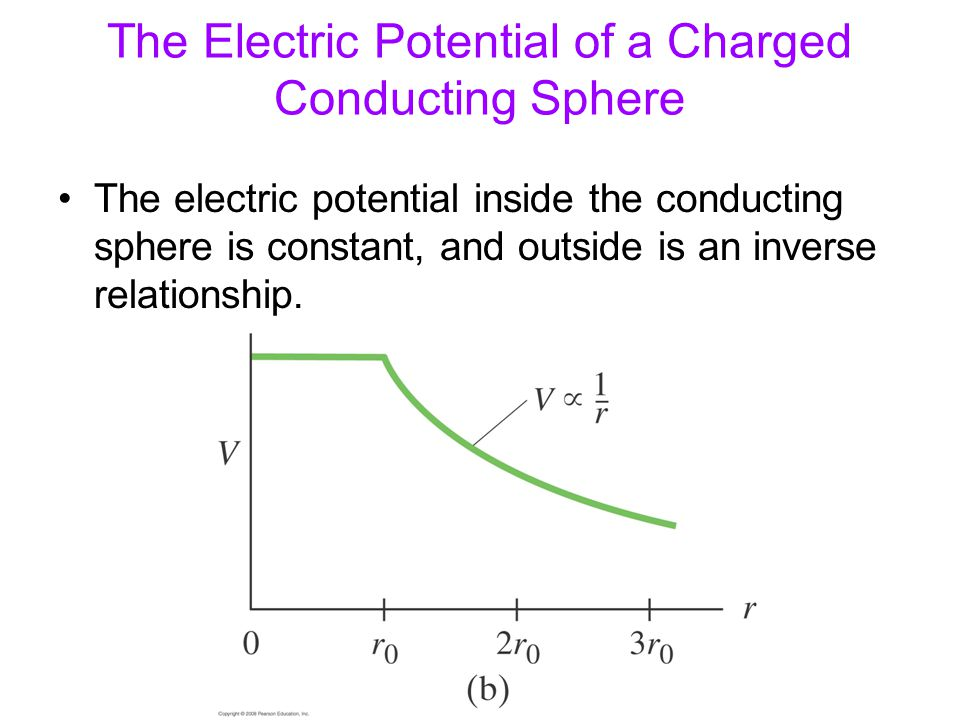 The Electric Potential of a Charged Conducting Sphere