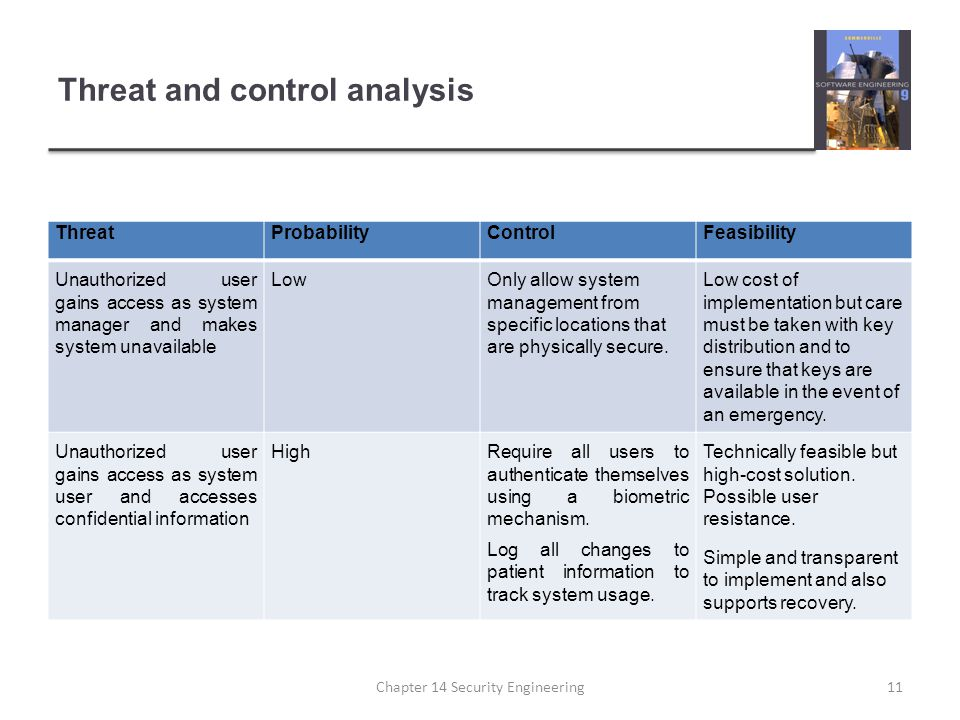 Threat and control analysis