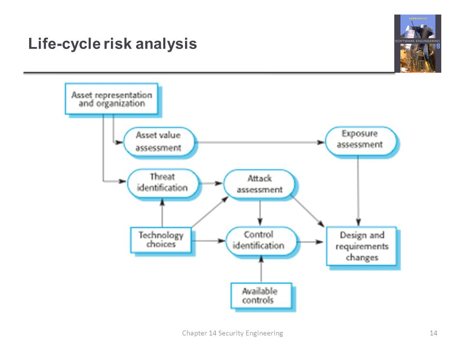 Life-cycle risk analysis