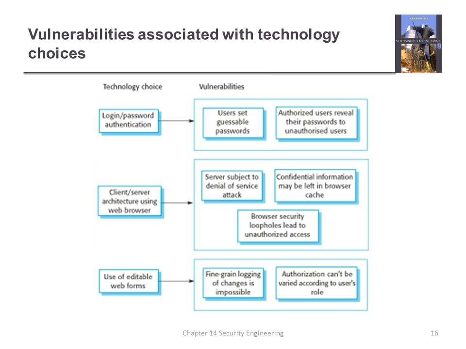 Vulnerabilities associated with technology choices