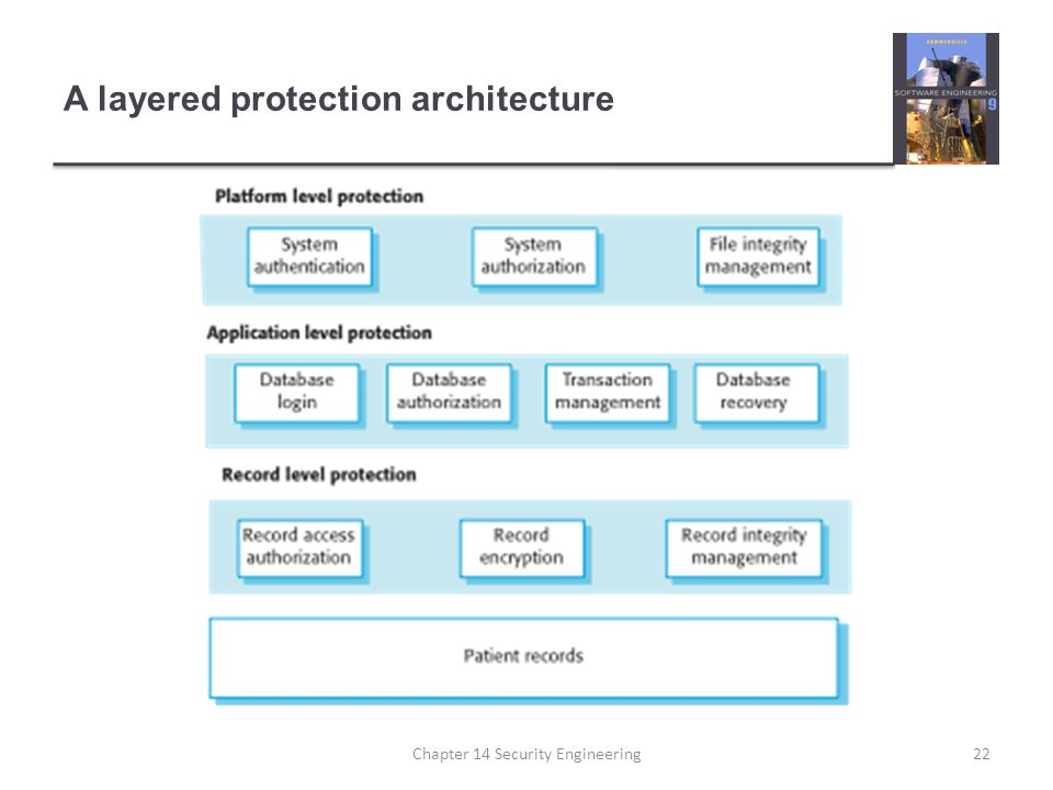 A layered protection architecture