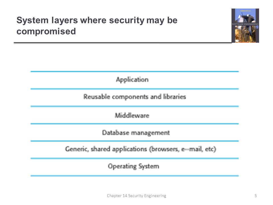 System layers where security may be compromised