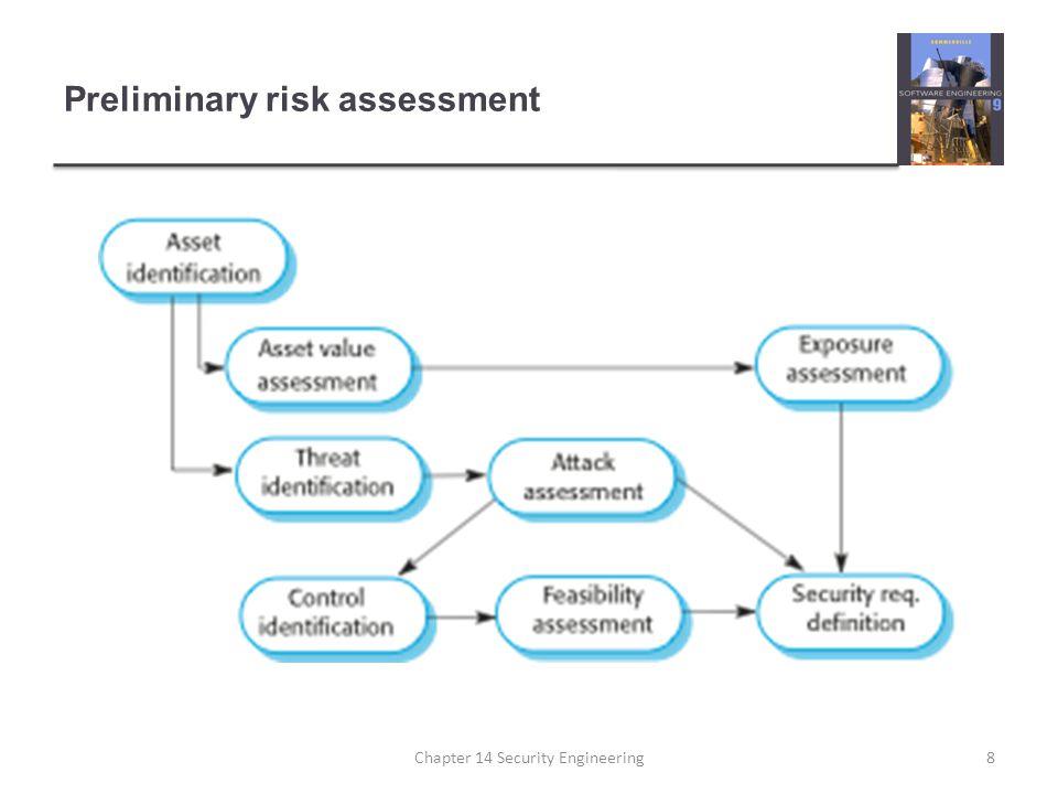 Preliminary risk assessment