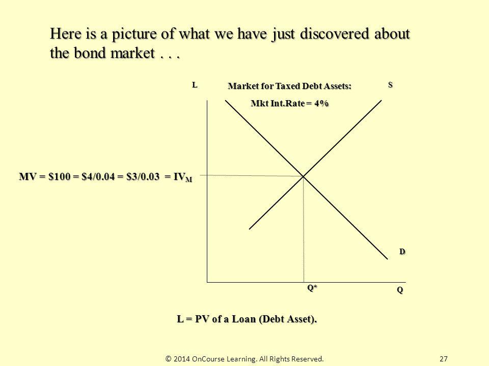 Market for Taxed Debt Assets: L = PV of a Loan (Debt Asset).