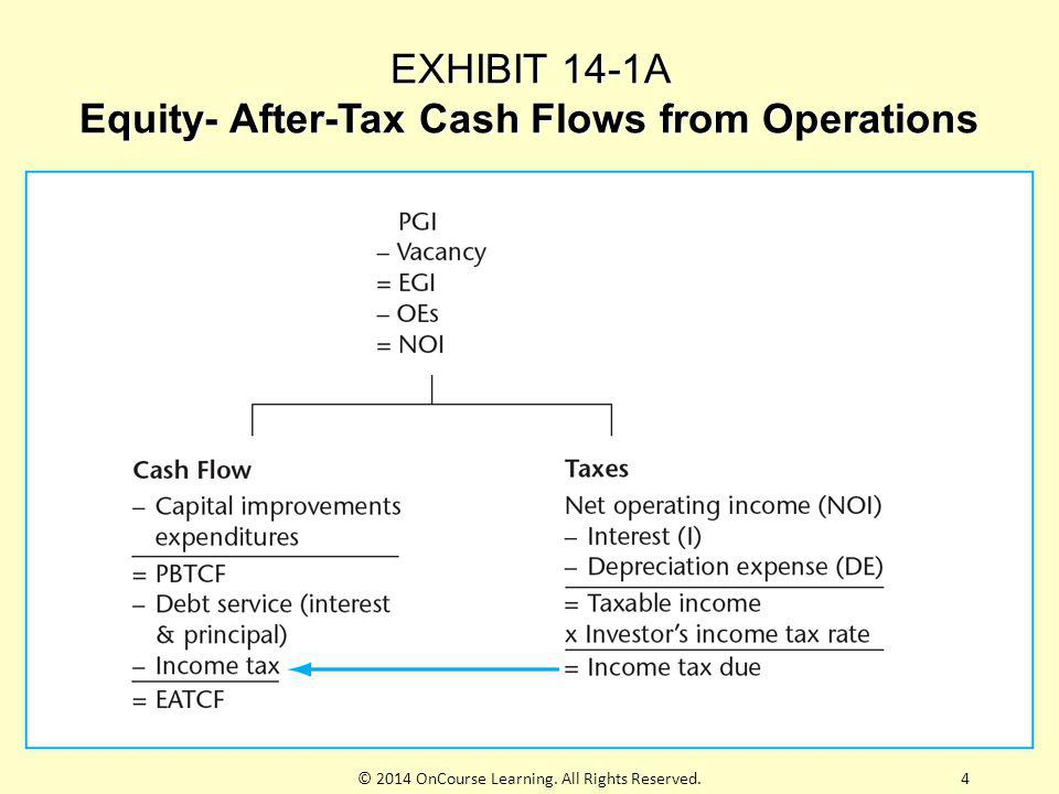 EXHIBIT 14-1A Equity- After-Tax Cash Flows from Operations