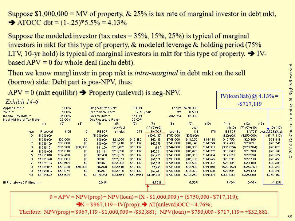 APV = 0 (mkt equilibr)  Property (unlevrd) is neg-NPV.