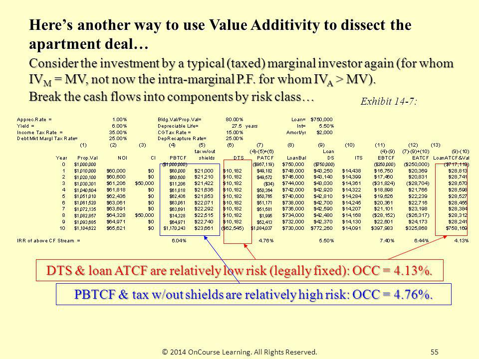 Here's another way to use Value Additivity to dissect the apartment deal…
