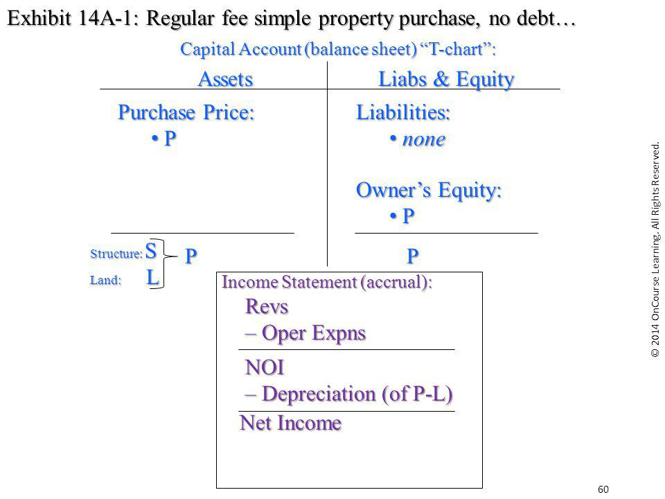 Exhibit 14A-1: Regular fee simple property purchase, no debt…