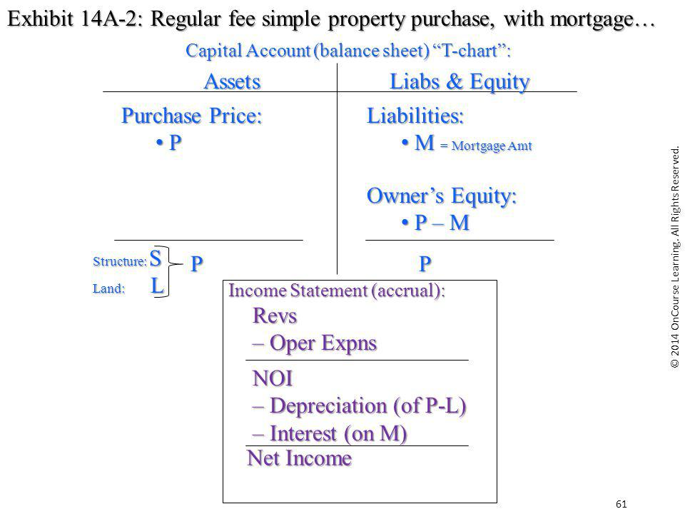 Exhibit 14A-2: Regular fee simple property purchase, with mortgage…