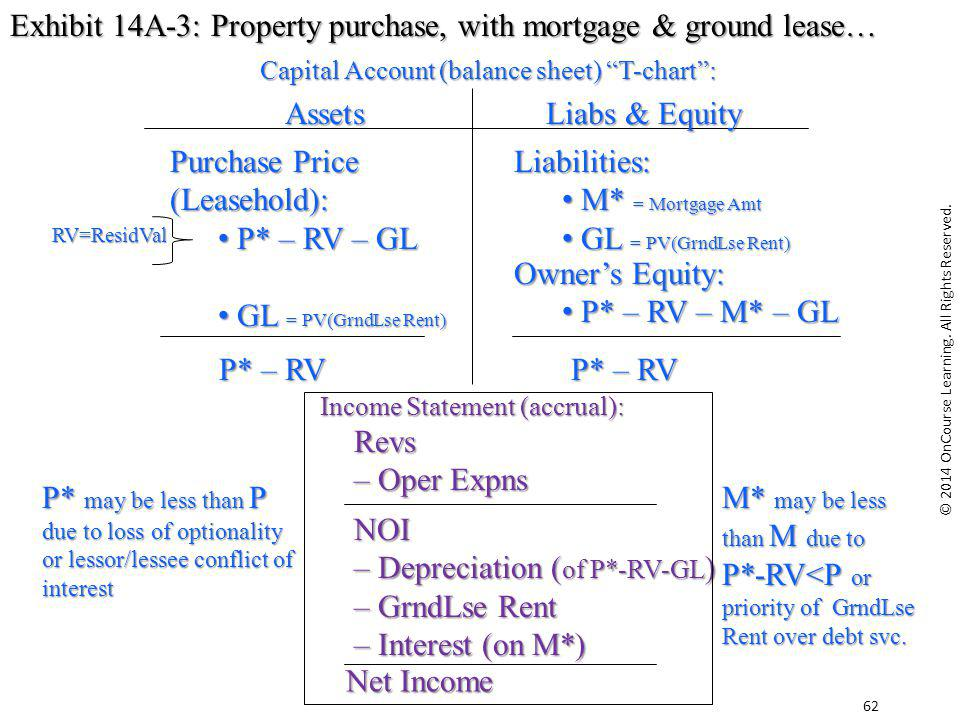Exhibit 14A-3: Property purchase, with mortgage & ground lease…