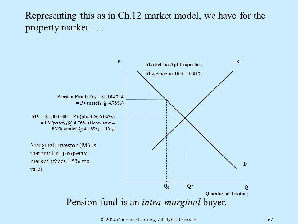 Market for Apt Properties:
